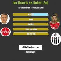 Ivo Ilicevic vs Robert Zulj h2h player stats