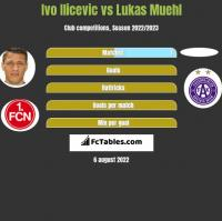Ivo Ilicevic vs Lukas Muehl h2h player stats