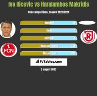 Ivo Ilicevic vs Haralambos Makridis h2h player stats