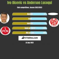 Ivo Ilicevic vs Anderson Lucoqui h2h player stats