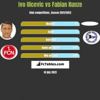 Ivo Ilicevic vs Fabian Kunze h2h player stats