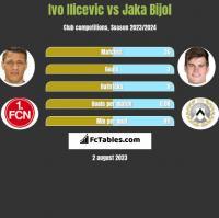 Ivo Ilicevic vs Jaka Bijol h2h player stats