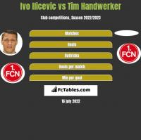 Ivo Ilicevic vs Tim Handwerker h2h player stats