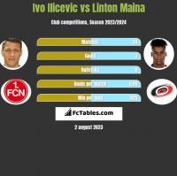 Ivo Ilicevic vs Linton Maina h2h player stats