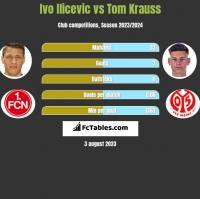 Ivo Ilicevic vs Tom Krauss h2h player stats