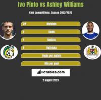 Ivo Pinto vs Ashley Williams h2h player stats