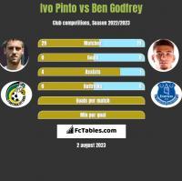 Ivo Pinto vs Ben Godfrey h2h player stats