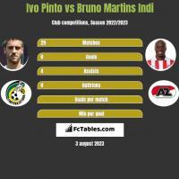 Ivo Pinto vs Bruno Martins Indi h2h player stats