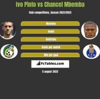 Ivo Pinto vs Chancel Mbemba h2h player stats