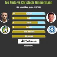 Ivo Pinto vs Christoph Zimmermann h2h player stats