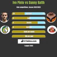 Ivo Pinto vs Danny Batth h2h player stats