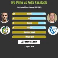 Ivo Pinto vs Felix Passlack h2h player stats