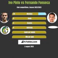 Ivo Pinto vs Fernando Fonseca h2h player stats