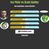 Ivo Pinto vs Grant Hanley h2h player stats