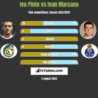 Ivo Pinto vs Ivan Marcano h2h player stats