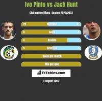 Ivo Pinto vs Jack Hunt h2h player stats
