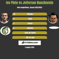 Ivo Pinto vs Jefferson Nascimento h2h player stats