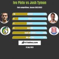 Ivo Pinto vs Josh Tymon h2h player stats
