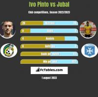 Ivo Pinto vs Jubal h2h player stats