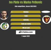 Ivo Pinto vs Marko Petkovic h2h player stats