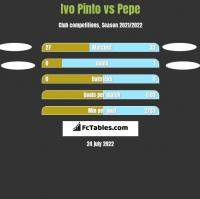 Ivo Pinto vs Pepe h2h player stats