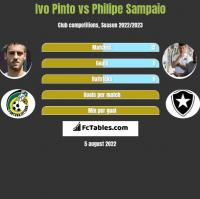 Ivo Pinto vs Philipe Sampaio h2h player stats