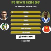 Ivo Pinto vs Racine Coly h2h player stats