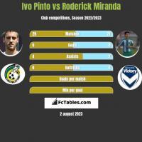 Ivo Pinto vs Roderick Miranda h2h player stats