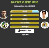 Ivo Pinto vs Timm Klose h2h player stats