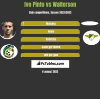 Ivo Pinto vs Walterson h2h player stats