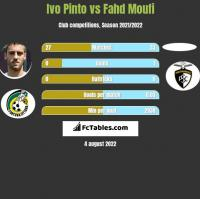 Ivo Pinto vs Fahd Moufi h2h player stats