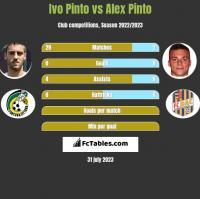Ivo Pinto vs Alex Pinto h2h player stats