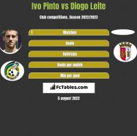 Ivo Pinto vs Diogo Leite h2h player stats