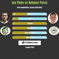 Ivo Pinto vs Nehuen Perez h2h player stats