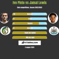 Ivo Pinto vs Jamal Lewis h2h player stats