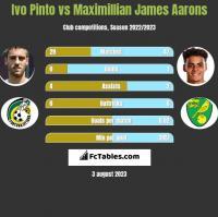 Ivo Pinto vs Maximillian James Aarons h2h player stats