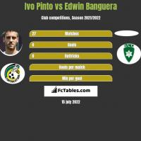 Ivo Pinto vs Edwin Banguera h2h player stats
