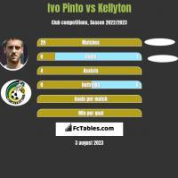 Ivo Pinto vs Kellyton h2h player stats