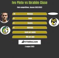 Ivo Pinto vs Ibrahim Cisse h2h player stats