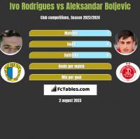 Ivo Rodrigues vs Aleksandar Boljevic h2h player stats