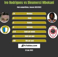 Ivo Rodrigues vs Dieumerci Mbokani h2h player stats