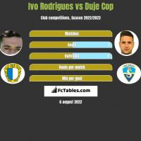 Ivo Rodrigues vs Duje Cop h2h player stats