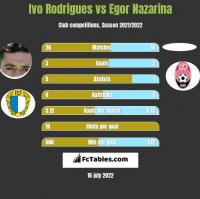 Ivo Rodrigues vs Egor Nazarina h2h player stats