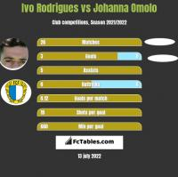 Ivo Rodrigues vs Johanna Omolo h2h player stats
