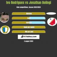 Ivo Rodrigues vs Jonathan Bolingi h2h player stats
