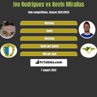 Ivo Rodrigues vs Kevin Mirallas h2h player stats