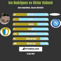 Ivo Rodrigues vs Victor Osimeh h2h player stats