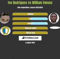 Ivo Rodrigues vs William Owusu h2h player stats