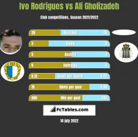 Ivo Rodrigues vs Ali Gholizadeh h2h player stats