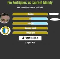 Ivo Rodrigues vs Laurent Mendy h2h player stats